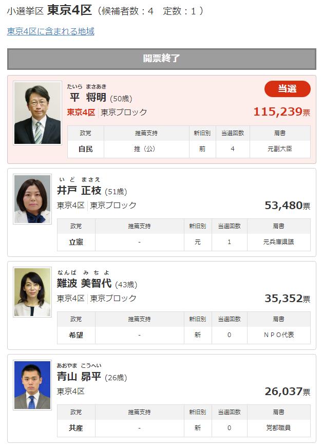 東京4区の候補者情報   衆議院選挙2017   Yahoo みんなの政治