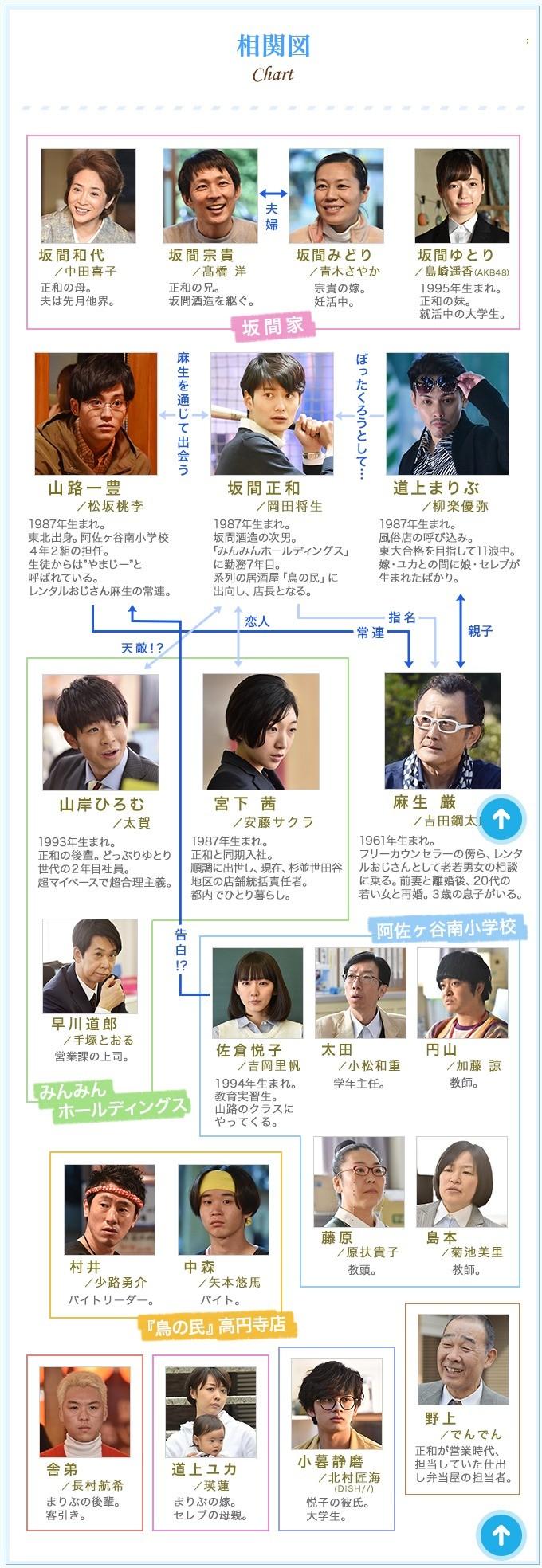 相関図|ゆとりですがなにか|日本テレビ