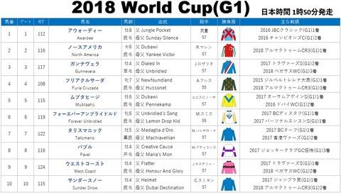 world sup2