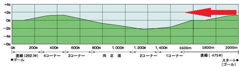 函館記念4