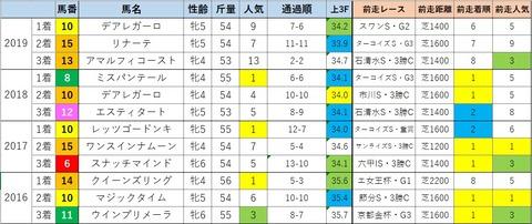 京都牝馬2