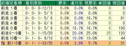 函館記念6