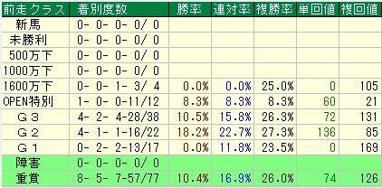 函館記念7