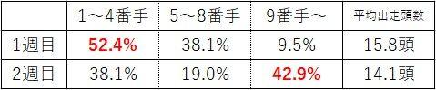 函館記念5