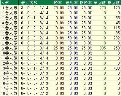 京都牝馬5