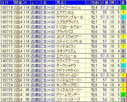 函館記念8