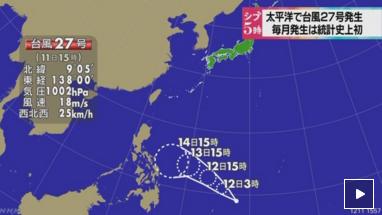 台風27号が発生、毎月台風は発生は観測史上初めて
