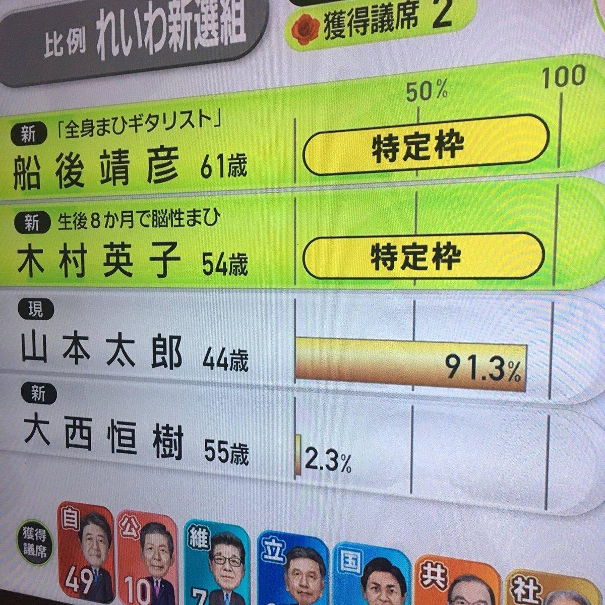 【衝撃】山本太郎、比例で史上最多得票しながら落選