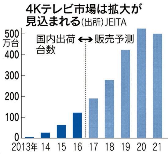 【朗報】ノジマ、49型で5万円台の4Kテレビ爆誕キタ━━(゚∀゚)━━!!