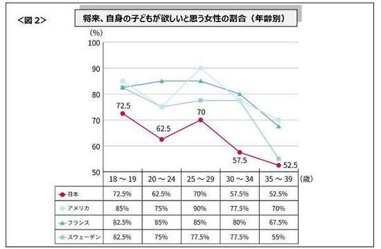 【悲報】日本の女性が子どもを欲しくない理由1位がこちらwwwwwww