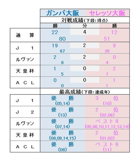 大阪ダービー戦績