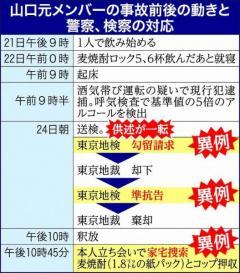 山口達也元メンバーの酒気帯び運転 弁護士はこう見る「取り締まりのアピール、見せしめ」「妥当な捜査」