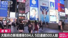 大阪府の新規感染者594人 5日連続で500人超