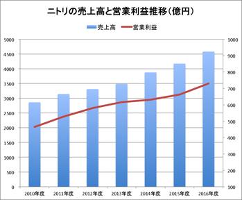 ニトリ売上高と営業利益推移