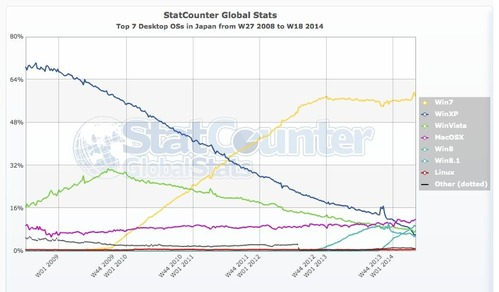 StatCounter-os-JP-weekly-200827-201418