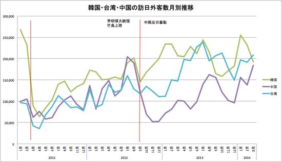 韓国・台湾・中国推移