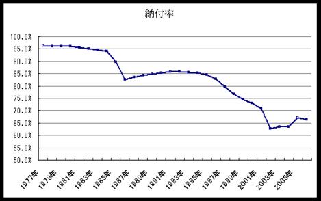 年金納付率推移