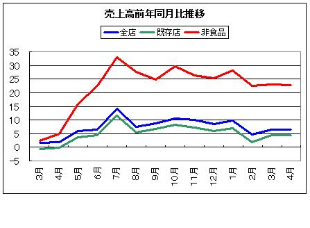 コンビニ売上高対前年比推移