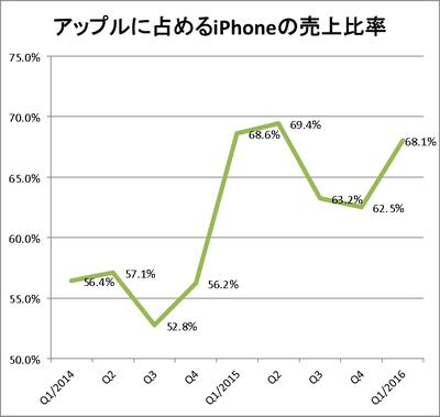 iphone売上比率