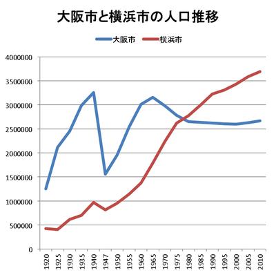 大阪市人口