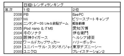 日経トレンディヒット商品