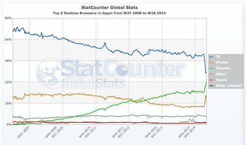 StatCounter-browser-JP-weekly-200827-201418
