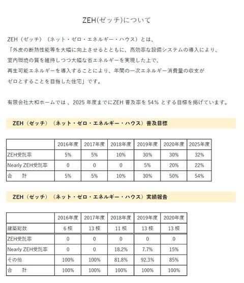ZEH目標公表資料