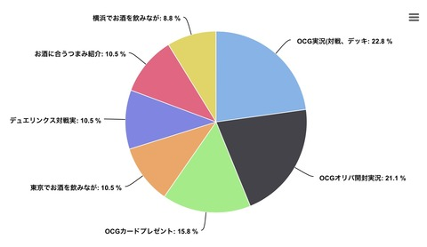 20万PV達成記念アンケート結果発表!