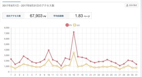 2017年8月の人気記事