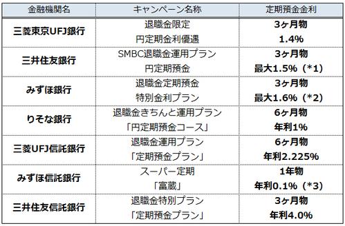 三菱 ufj 信託 銀行 キャンペーン