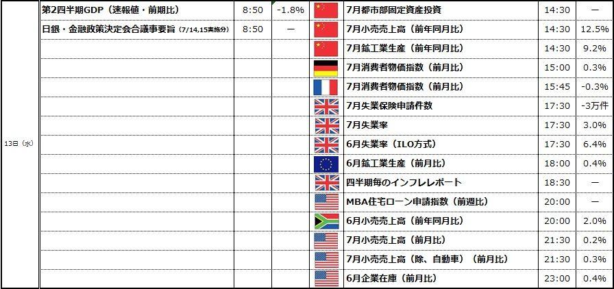 経済カレンダー③ 【経済カレンダー】2014年8月11日~2014年8月15日