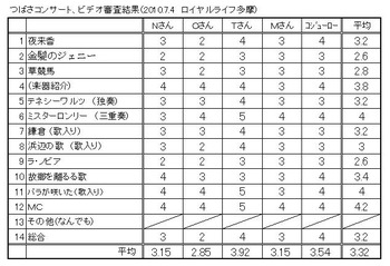 つばさコンサート、ビデオ審査結果(2010.7.4 ロイヤルライフ多摩)