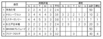 つばさ試演会100601審査結果