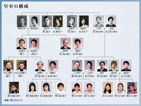 小室圭さんはなぜ家系図を公表出来ないのですか?