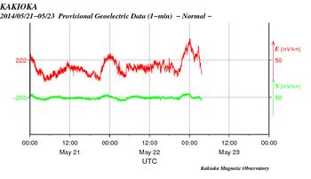 0524地震予知