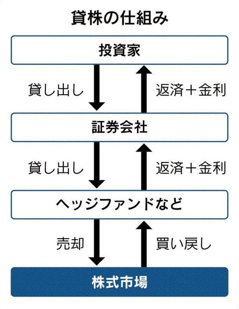 12.20(貸し株)