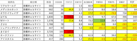 情報・通信業34