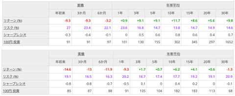 (上)S&P500(下)日経平均
