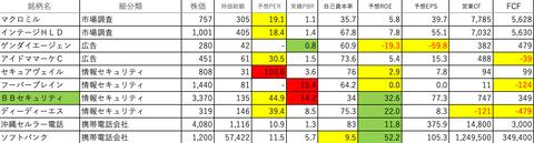 情報・通信業37