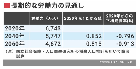 3.5(経済成長率②)