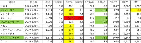 情報・通信業16