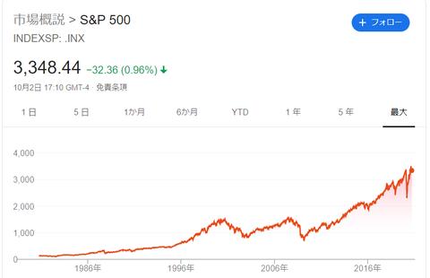 S_P500(30年間)