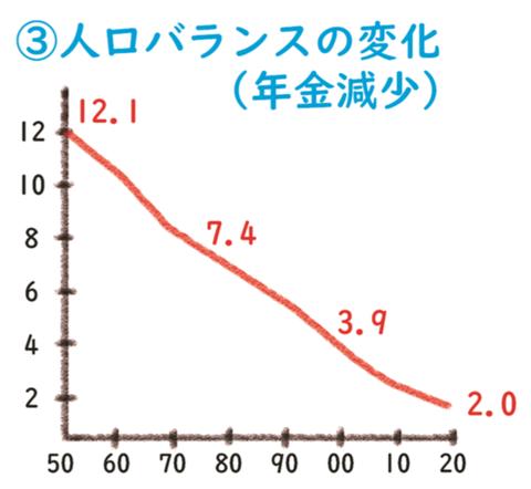 人口バランス(第5回)