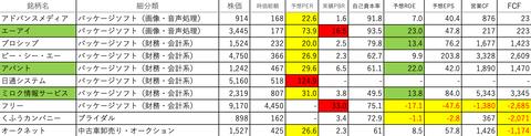 情報・通信業29