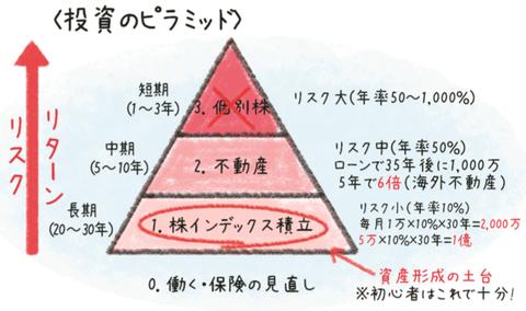 投資のピラミッド(第14回)
