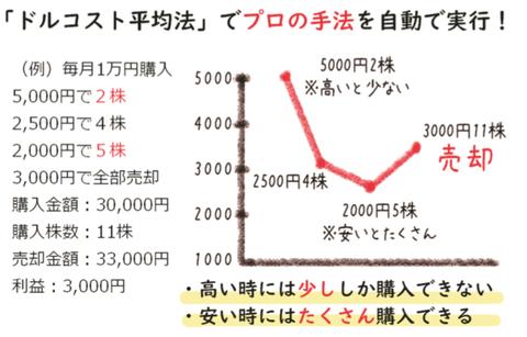 ドルコスト平均法(4話)