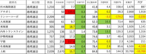 倉庫・運輸関連業③
