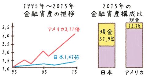 20年間の日米資産比較(第30回)