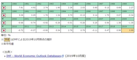 日本インフレ率