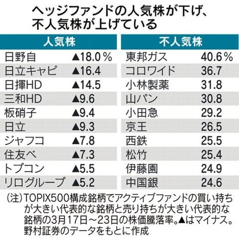 4.3(山崎製パン②)